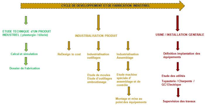 Bureau d tudes ing nierie industrielle synergie engineering - Bureau d etudes ingenierie ...